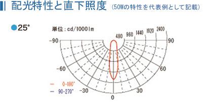 配光特性と直下照度 (50Wの特性を代表例として記載)
