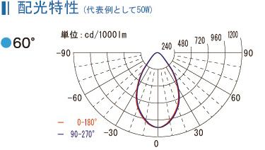 配光特性(代表例として50W)