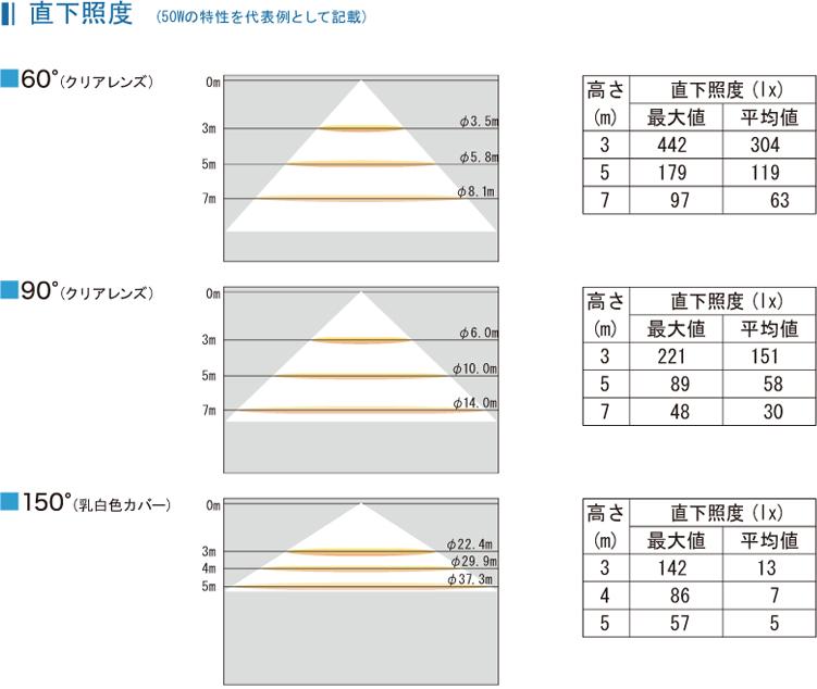 直下照度 (50Wの特性を代表例として記載)